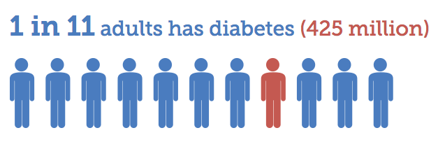Living with Diabetes Stat